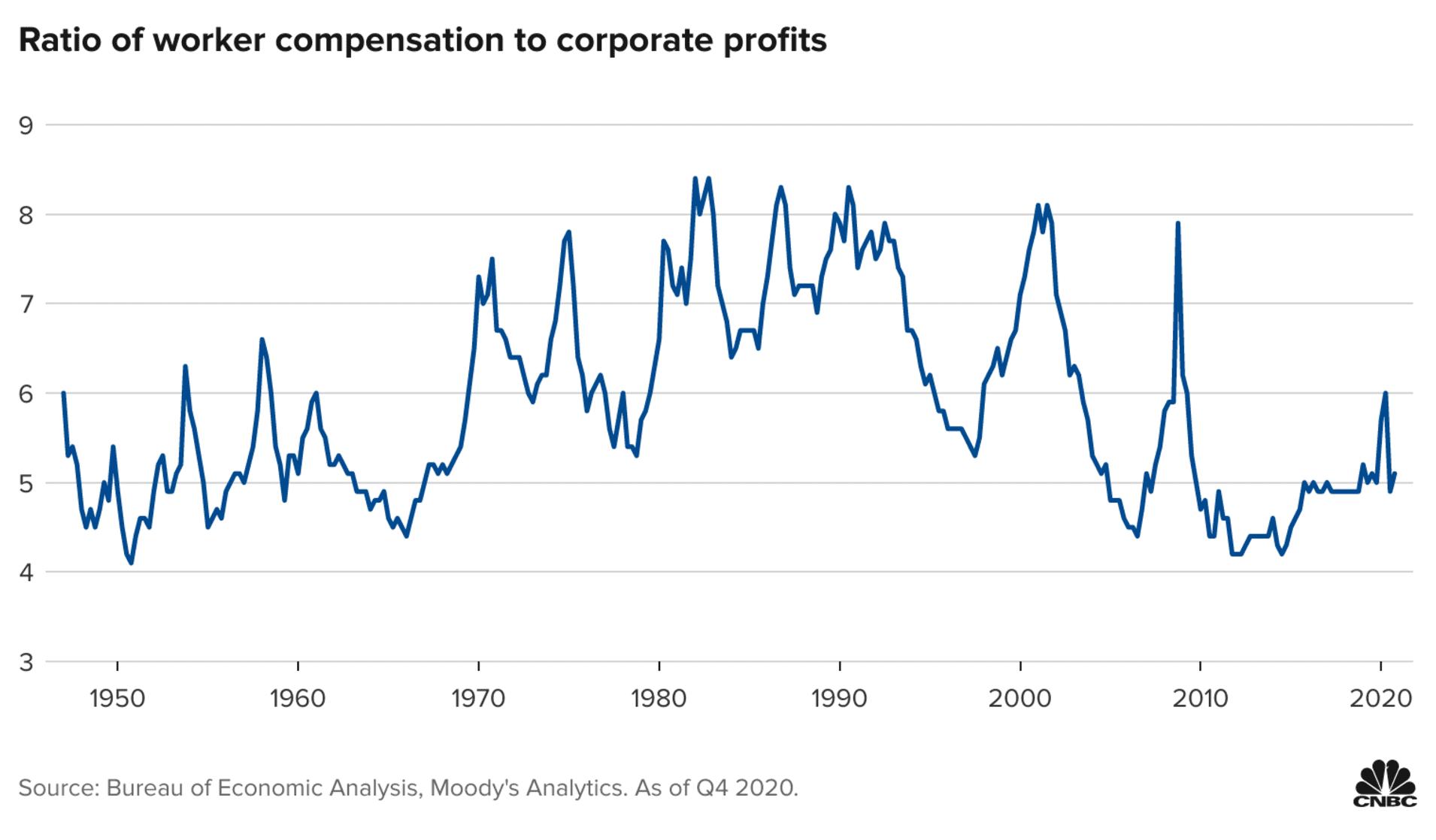 106885200-1621436151535-20210519-EFunA-ratio-of-worker-compensation-to-corporate-profits_v2